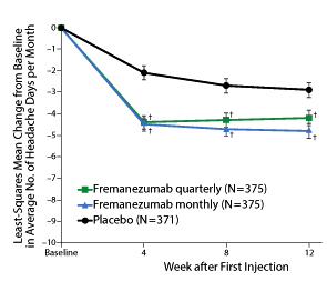 Latest migraine study using Erenumab, and the positive outcome.